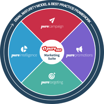Pure360 Marketing Suite